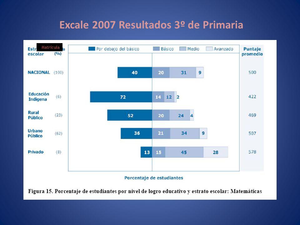 Excale 2007 Resultados 3º de Primaria