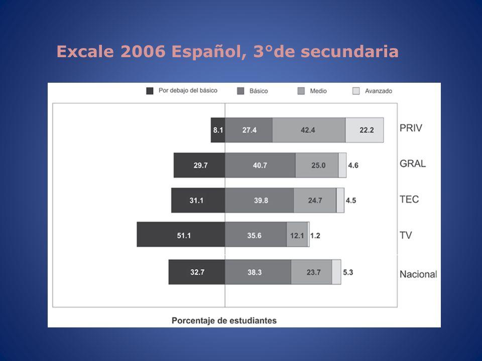 Excale 2006 Español, 3°de secundaria