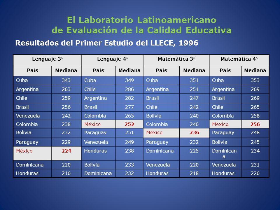 El Laboratorio Latinoamericano de Evaluación de la Calidad Educativa