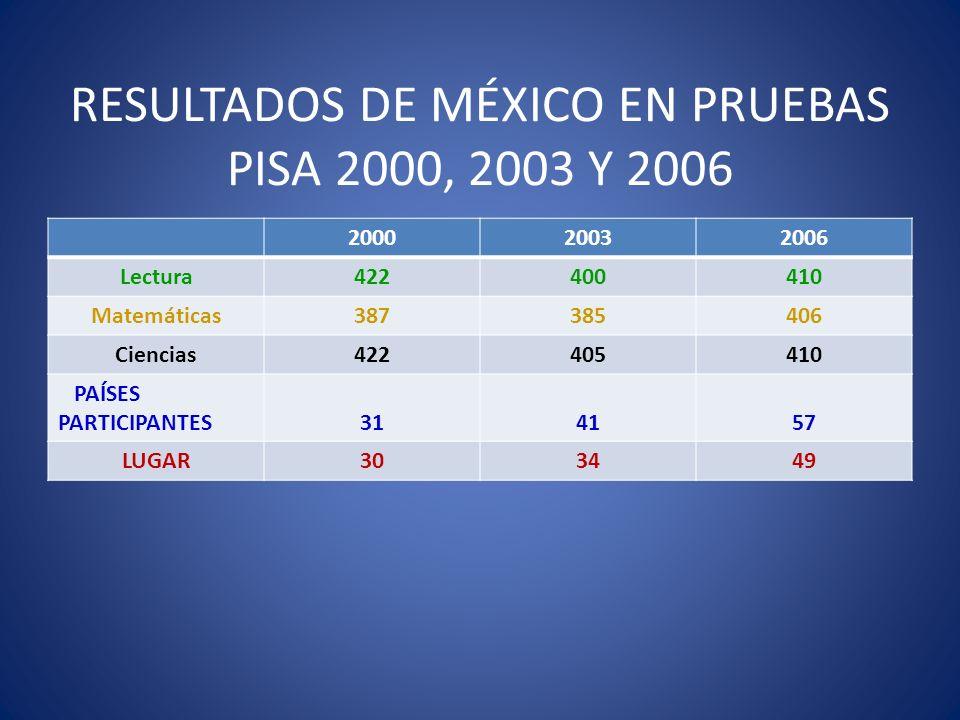 RESULTADOS DE MÉXICO EN PRUEBAS PISA 2000, 2003 Y 2006