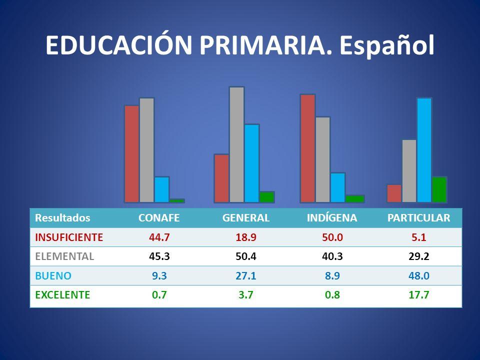 EDUCACIÓN PRIMARIA. Español