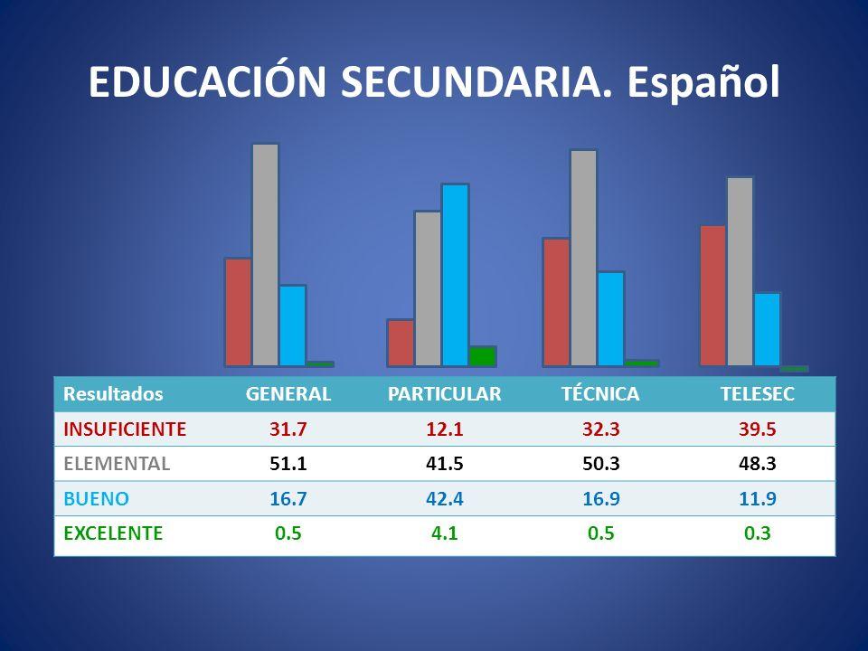 EDUCACIÓN SECUNDARIA. Español