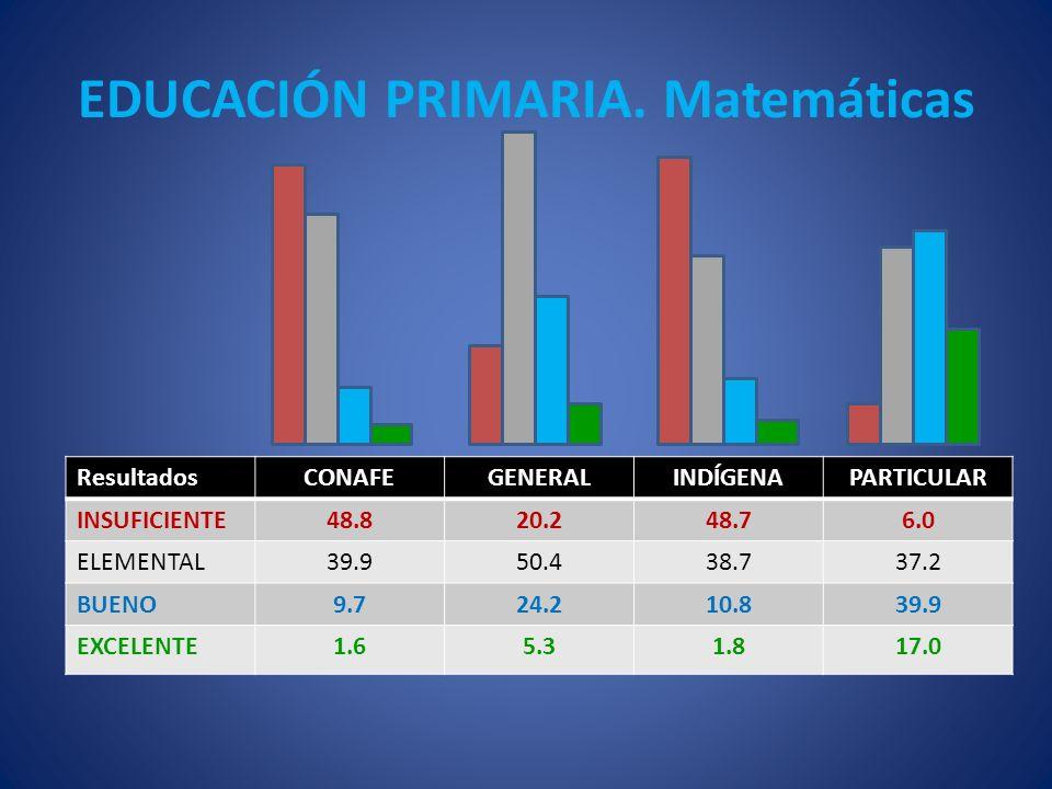 EDUCACIÓN PRIMARIA. Matemáticas