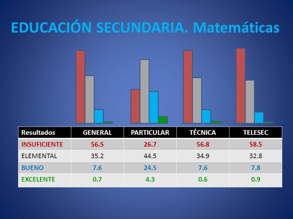EDUCACIÓN SECUNDARIA. Matemáticas