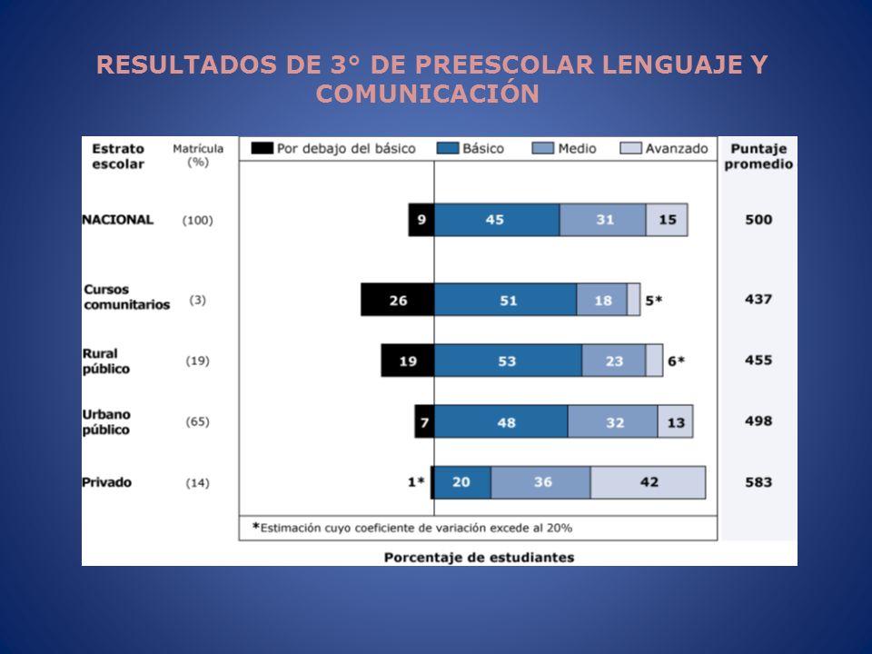 RESULTADOS DE 3° DE PREESCOLAR LENGUAJE Y COMUNICACIÓN
