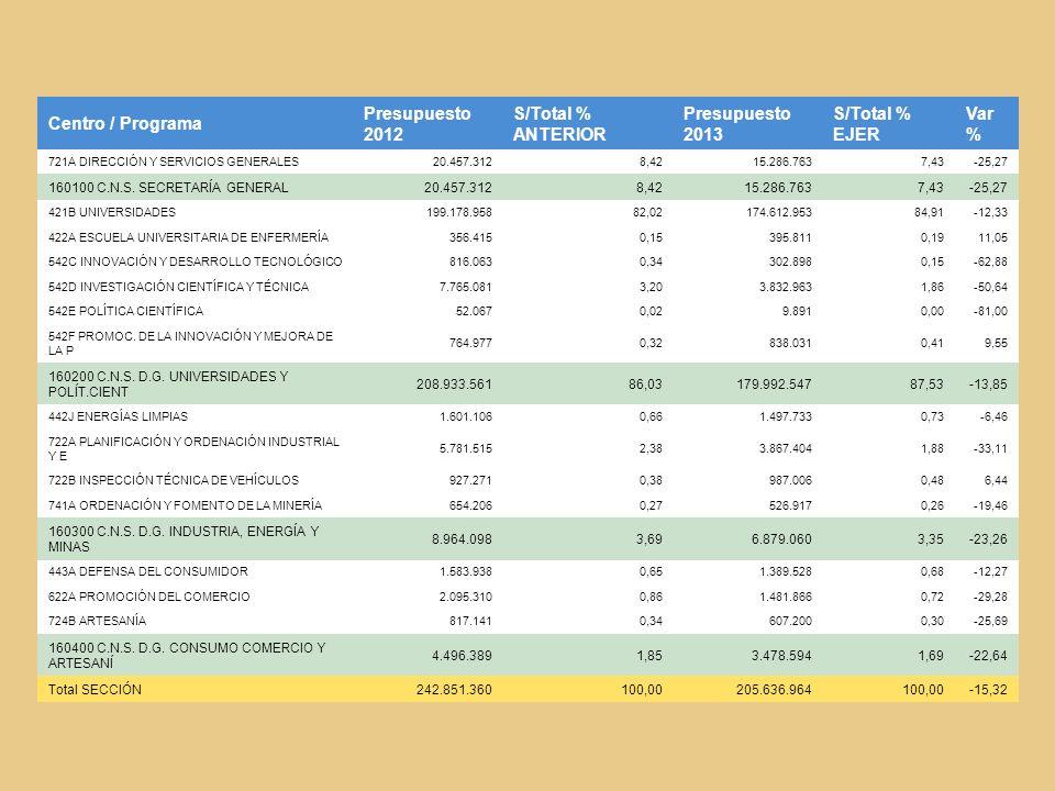 Centro / Programa Presupuesto 2012 S/Total % ANTERIOR Presupuesto 2013