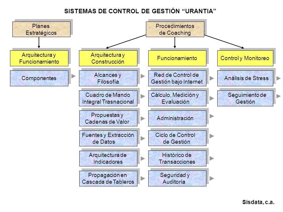 SISTEMAS DE CONTROL DE GESTIÓN URANTIA