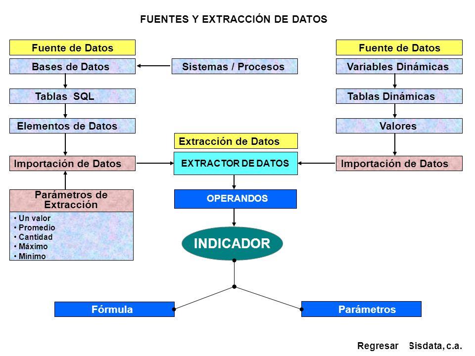 FUENTES Y EXTRACCIÓN DE DATOS