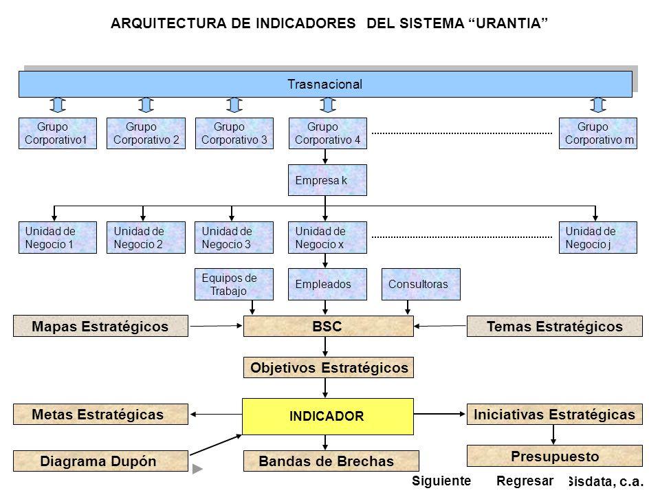 ARQUITECTURA DE INDICADORES DEL SISTEMA URANTIA