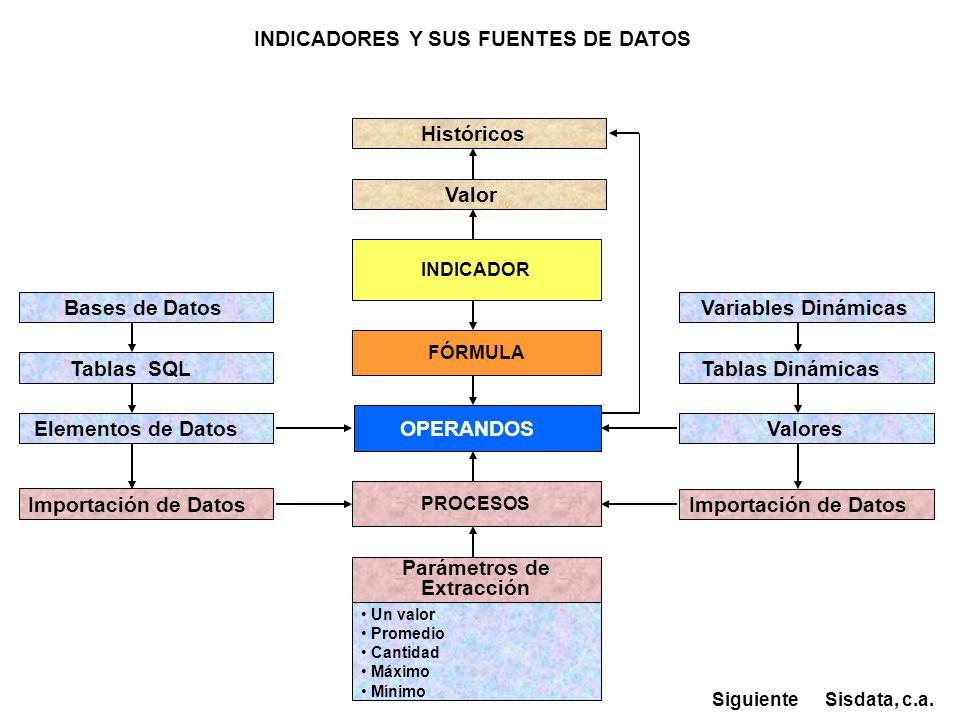 INDICADORES Y SUS FUENTES DE DATOS