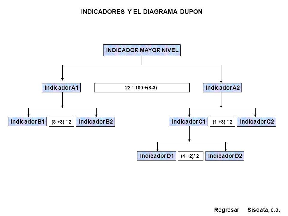 INDICADORES Y EL DIAGRAMA DUPON