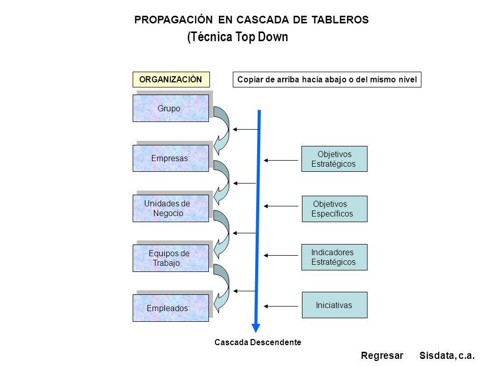 PROPAGACIÓN EN CASCADA DE TABLEROS