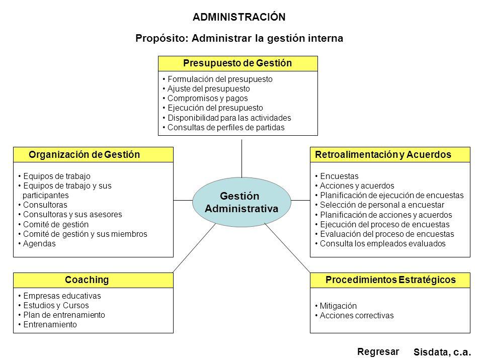 Propósito: Administrar la gestión interna