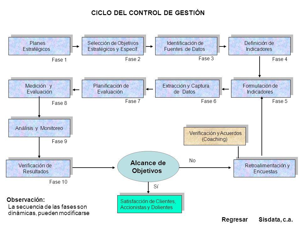CICLO DEL CONTROL DE GESTIÓN