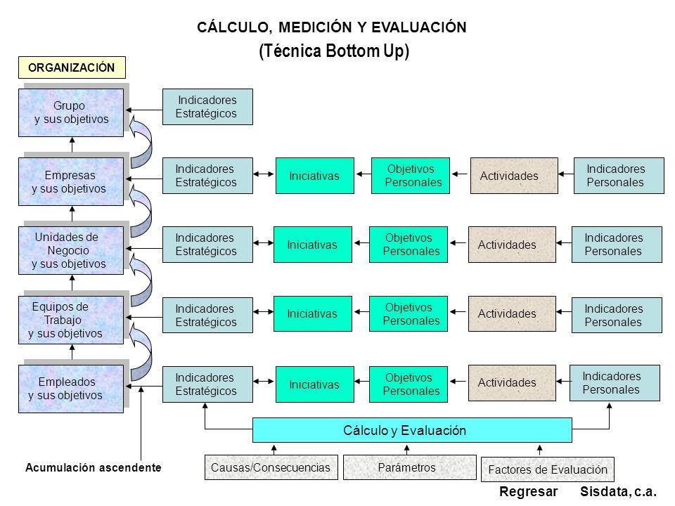 CÁLCULO, MEDICIÓN Y EVALUACIÓN