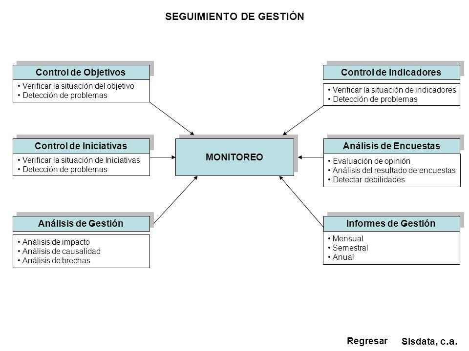 SEGUIMIENTO DE GESTIÓN Control de Indicadores Control de Iniciativas