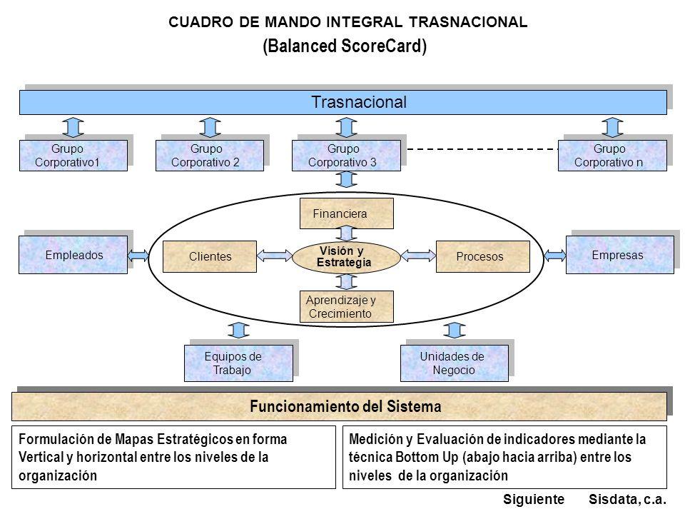 CUADRO DE MANDO INTEGRAL TRASNACIONAL