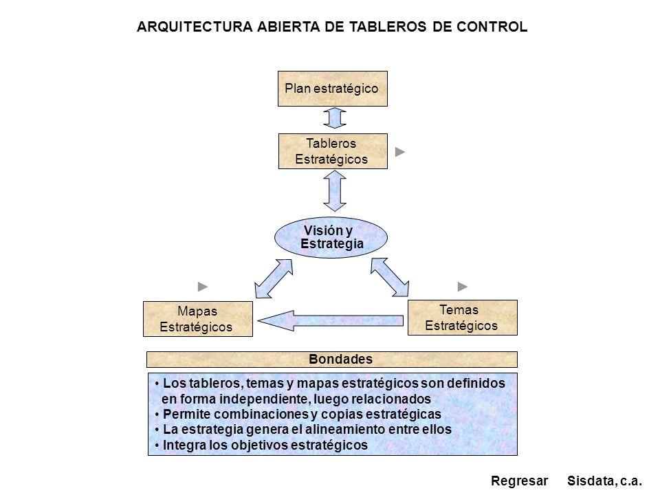 ARQUITECTURA ABIERTA DE TABLEROS DE CONTROL