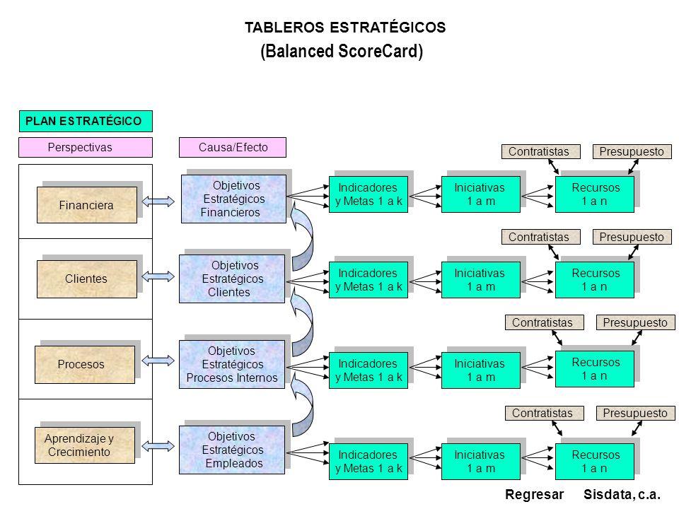 TABLEROS ESTRATÉGICOS