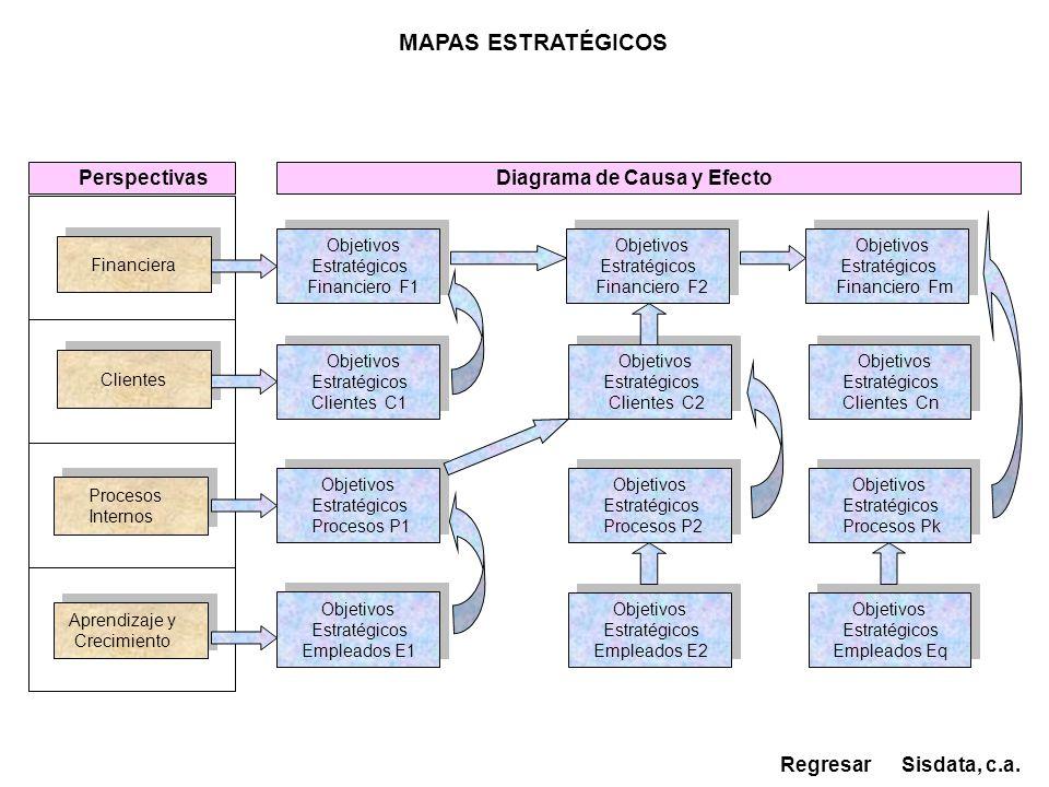 MAPAS ESTRATÉGICOS Perspectivas Diagrama de Causa y Efecto Regresar