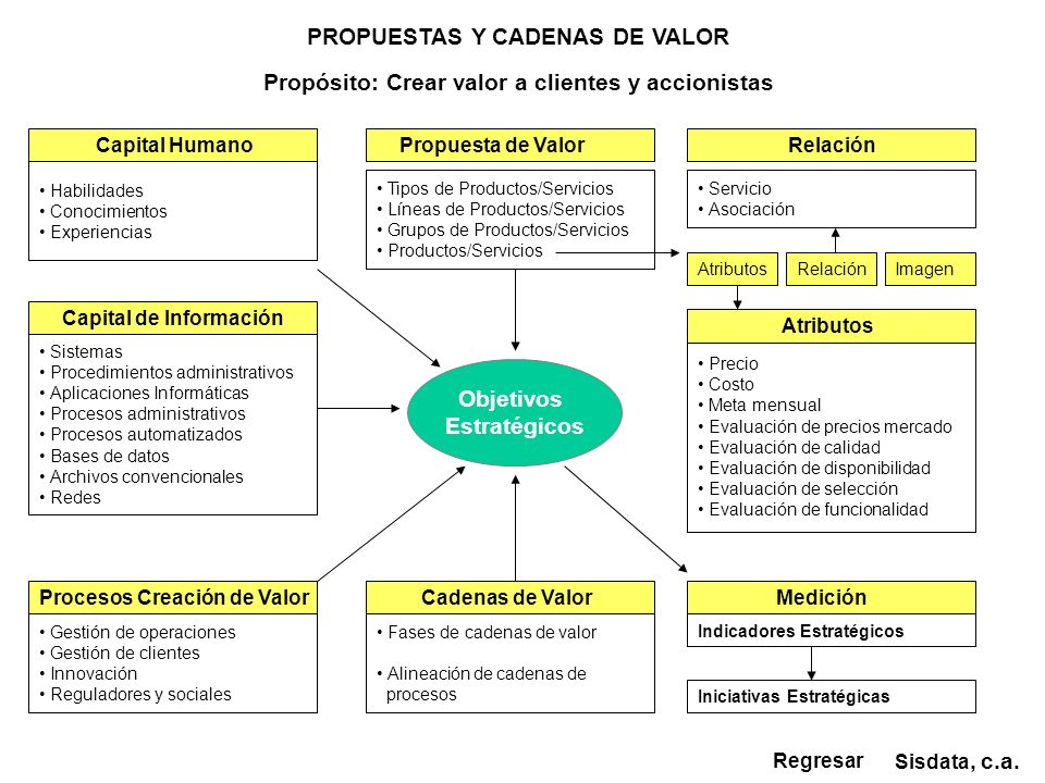 PROPUESTAS Y CADENAS DE VALOR