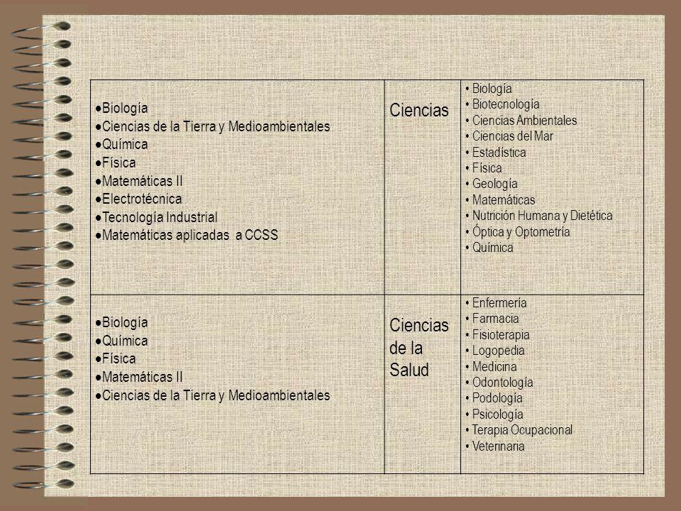 Ciencias Ciencias de la Salud Biología