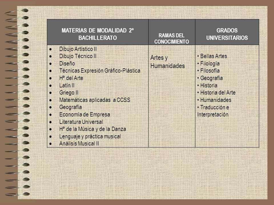 Artes y Humanidades MATERIAS DE MODALIDAD 2º BACHILLERATO