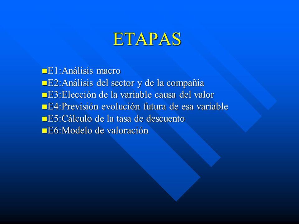 ETAPAS E1:Análisis macro E2:Análisis del sector y de la compañía
