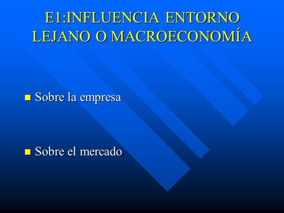 E1:INFLUENCIA ENTORNO LEJANO O MACROECONOMÍA