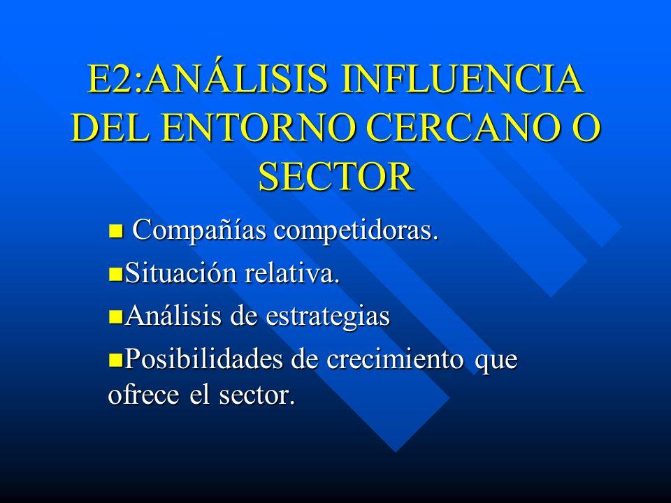 E2:ANÁLISIS INFLUENCIA DEL ENTORNO CERCANO O SECTOR