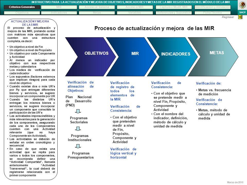 Proceso de actualización y mejora de las MIR