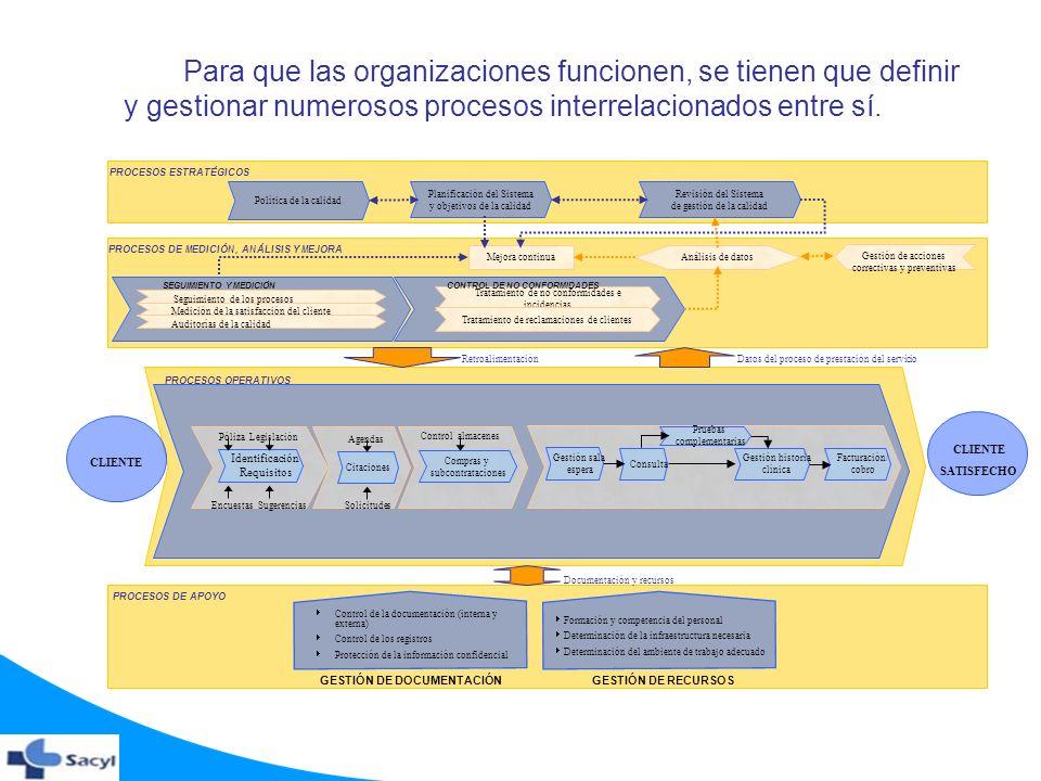 Para que las organizaciones funcionen, se tienen que definir y gestionar numerosos procesos interrelacionados entre sí.