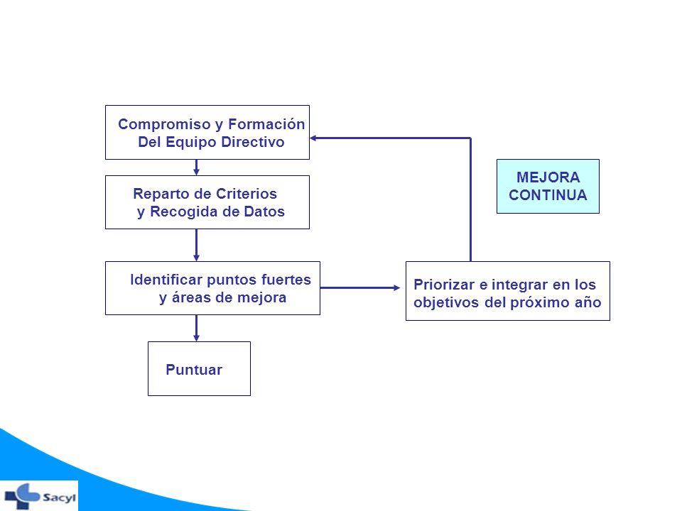 Compromiso y Formación Del Equipo Directivo