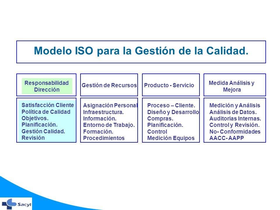 Modelo ISO para la Gestión de la Calidad.