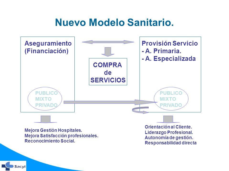 Nuevo Modelo Sanitario.