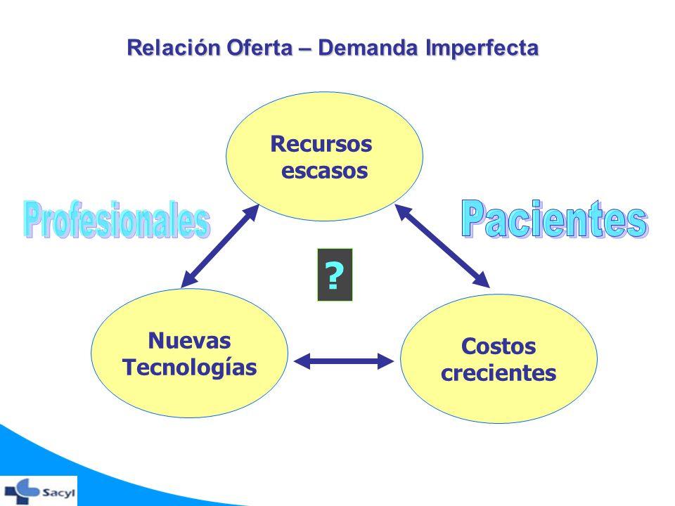 Profesionales Pacientes Relación Oferta – Demanda Imperfecta