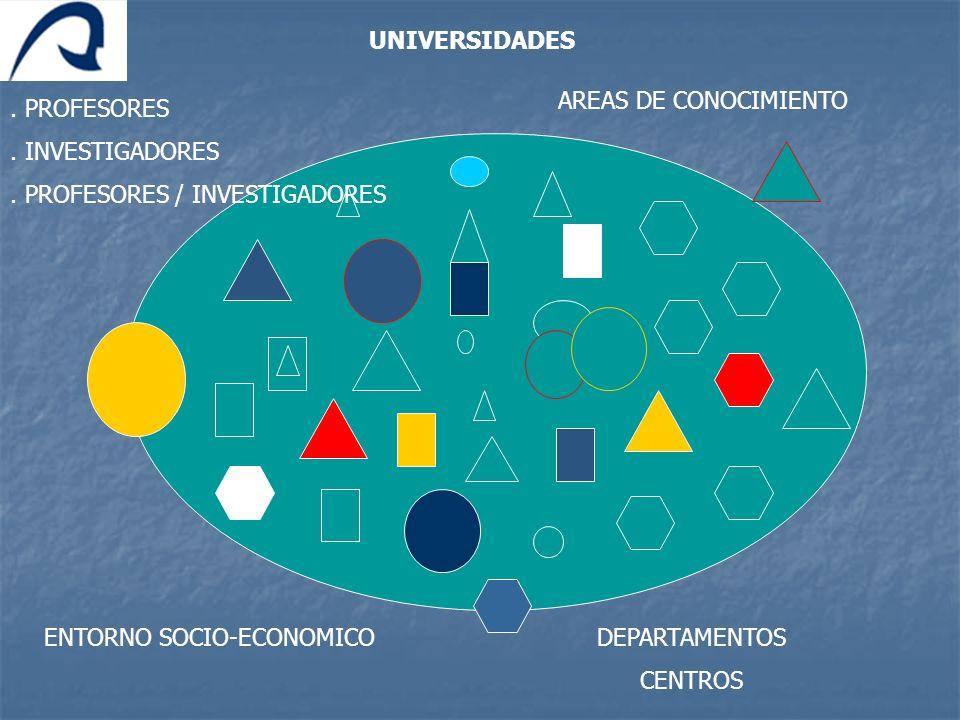 UNIVERSIDADESAREAS DE CONOCIMIENTO. . PROFESORES. . INVESTIGADORES. . PROFESORES / INVESTIGADORES. ENTORNO SOCIO-ECONOMICO.