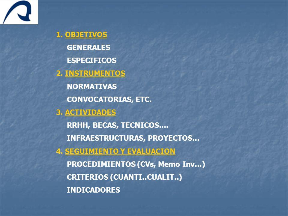 1. OBJETIVOSGENERALES. ESPECIFICOS. 2. INSTRUMENTOS. NORMATIVAS. CONVOCATORIAS, ETC. 3. ACTIVIDADES.
