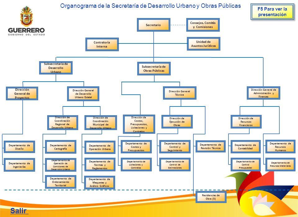 Organograma de la Secretaría de Desarrollo Urbano y Obras Públicas