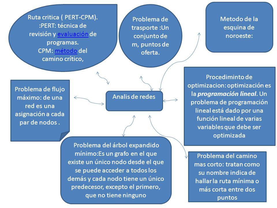 Metodo de la esquina de noroeste: Ruta critica ( PERT-CPM).