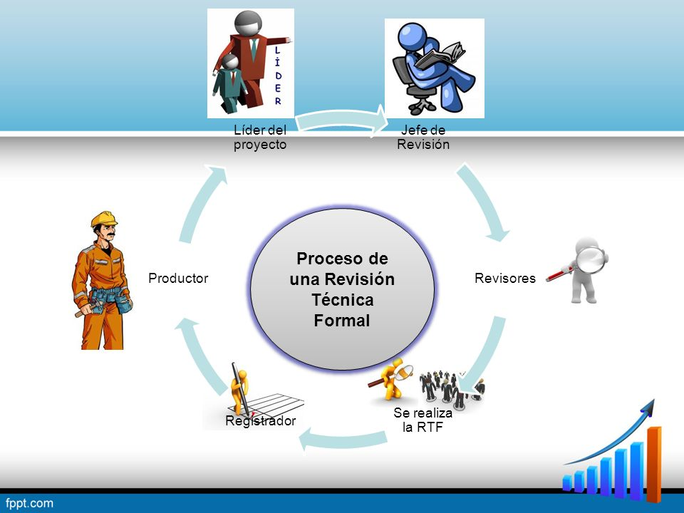 Proceso de una Revisión Técnica Formal
