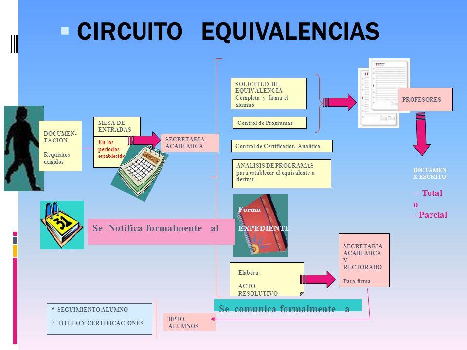 CIRCUITO EQUIVALENCIAS