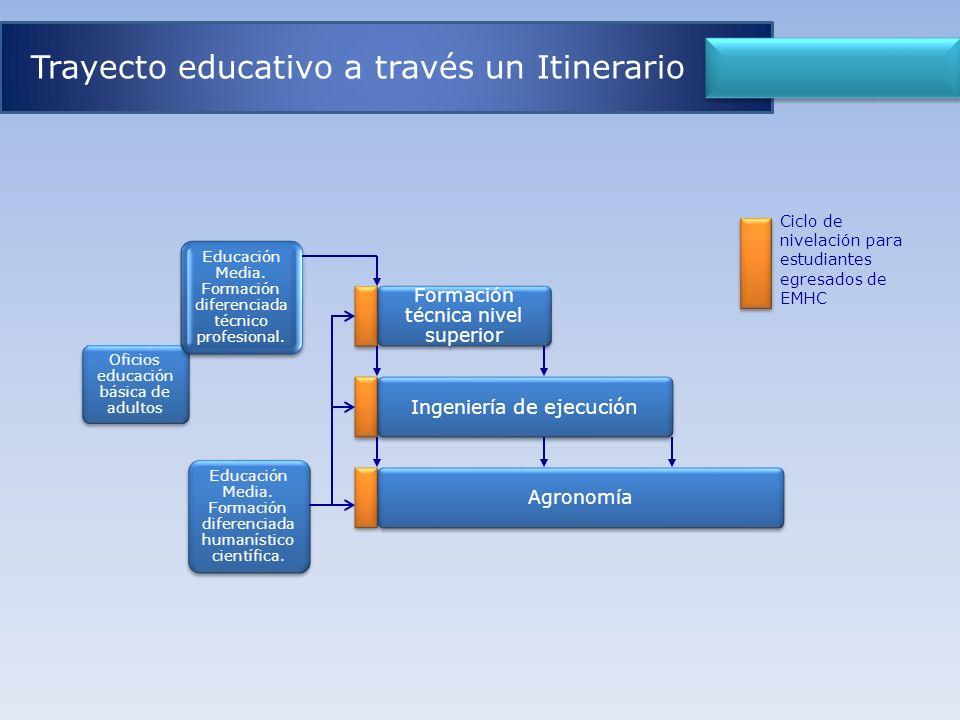 Trayecto educativo a través un Itinerario
