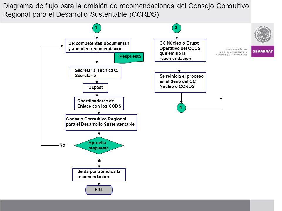 Diagrama de flujo para la emisión de recomendaciones del Consejo Consultivo Regional para el Desarrollo Sustentable (CCRDS)