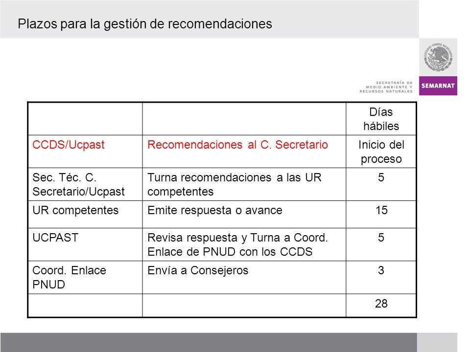 Plazos para la gestión de recomendaciones
