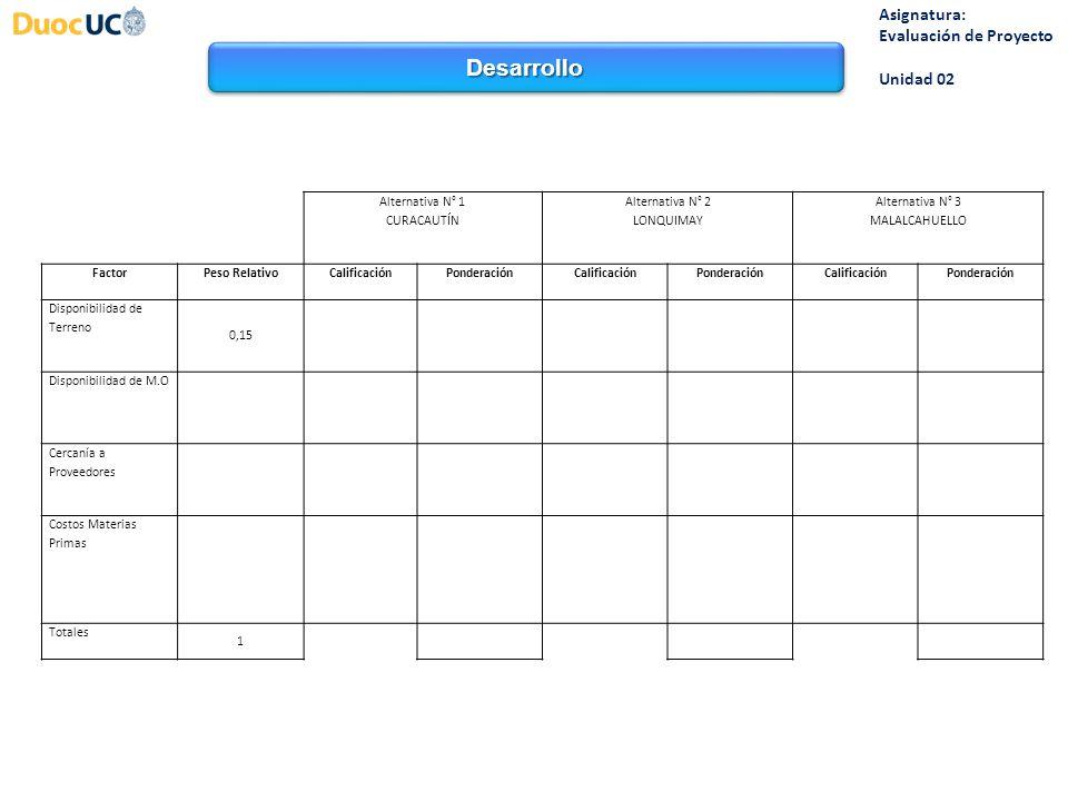Desarrollo Asignatura: Evaluación de Proyecto Unidad 02