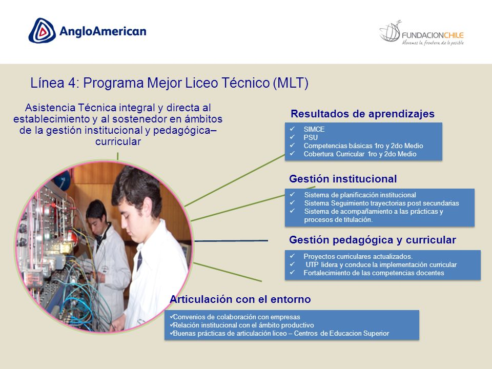 Línea 4: Programa Mejor Liceo Técnico (MLT)