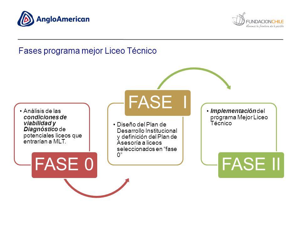 FASE 0 FASE I FASE II Fases programa mejor Liceo Técnico