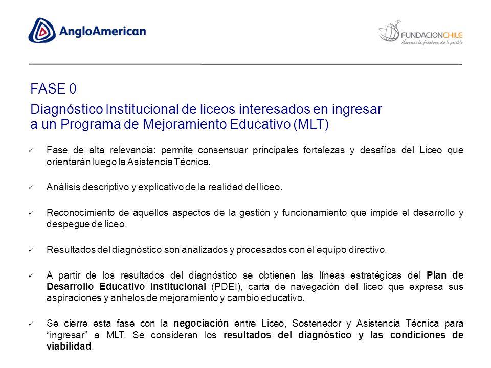 FASE 0 Diagnóstico Institucional de liceos interesados en ingresar a un Programa de Mejoramiento Educativo (MLT)