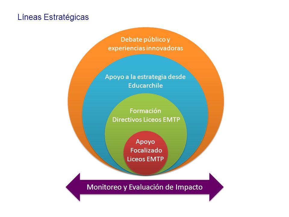 Monitoreo y Evaluación de Impacto